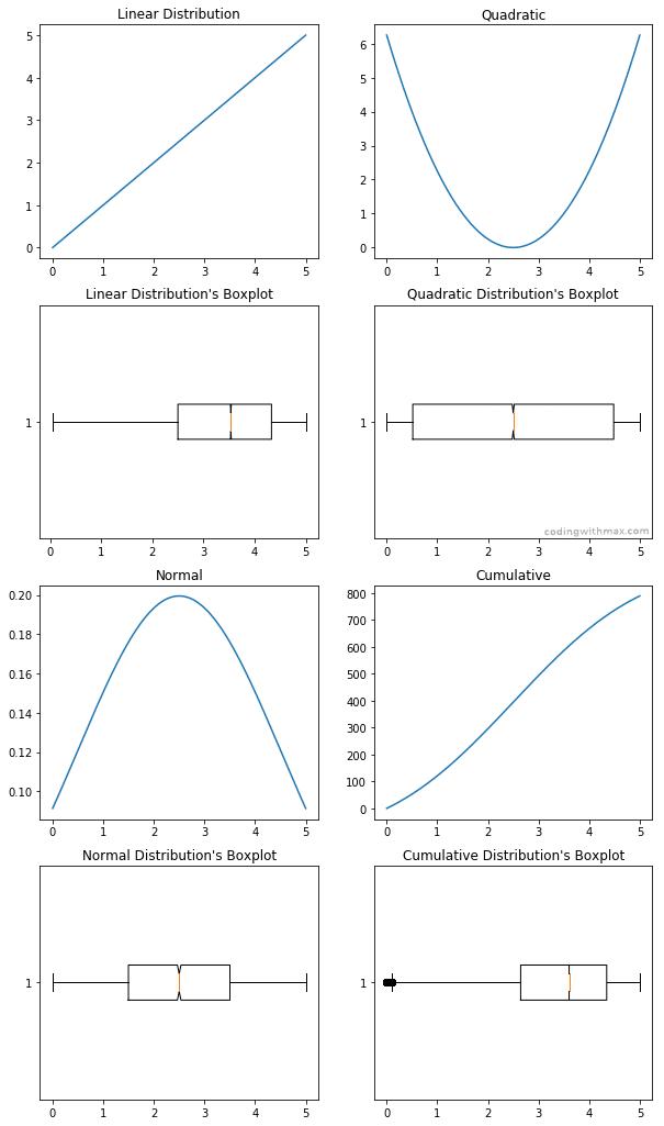box plot distribution examples linear quadratic comparison
