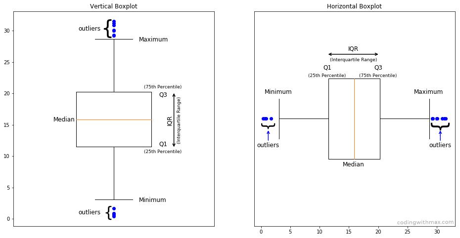 box plot vertical horizontal