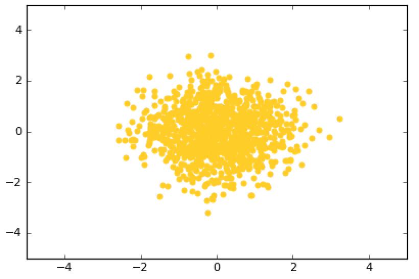 cluster scatter plot
