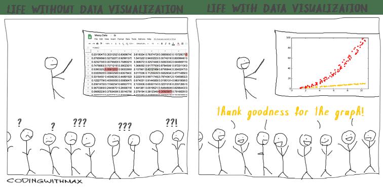 data visualization graphs pros comic