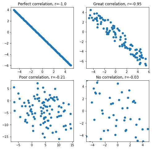 examples of negative correlation scatter plot
