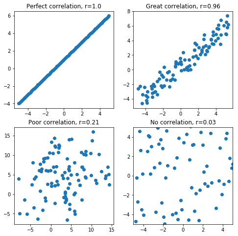 examples of positive correlations strength in scatter plot