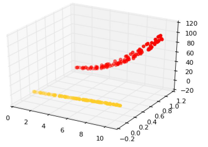 higher dimension scatter graphs