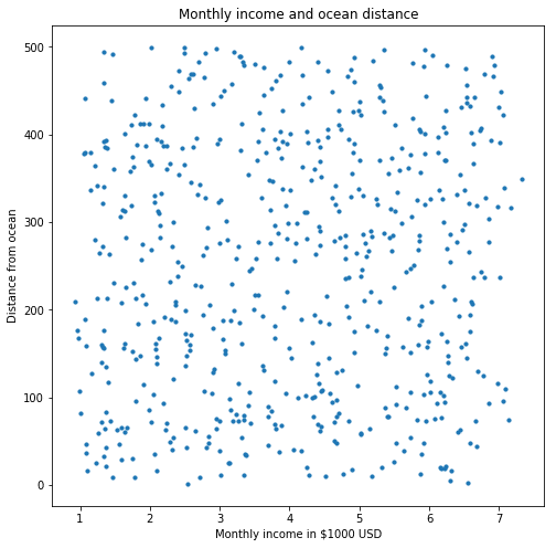 income random distribution scatter plot