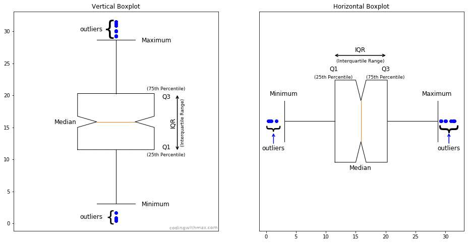 notched box plot example vertical horizontal