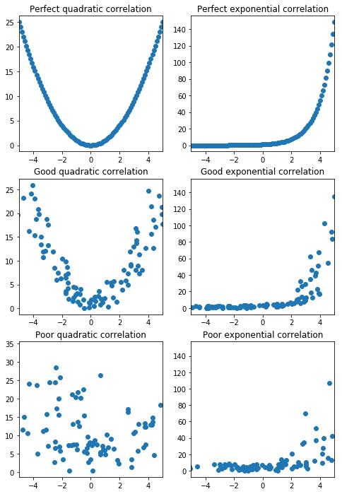 quadratic correlation perfect good poor exponential