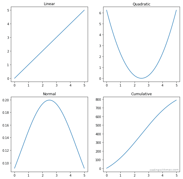 statistical linear quadratic cumulative normal distribution