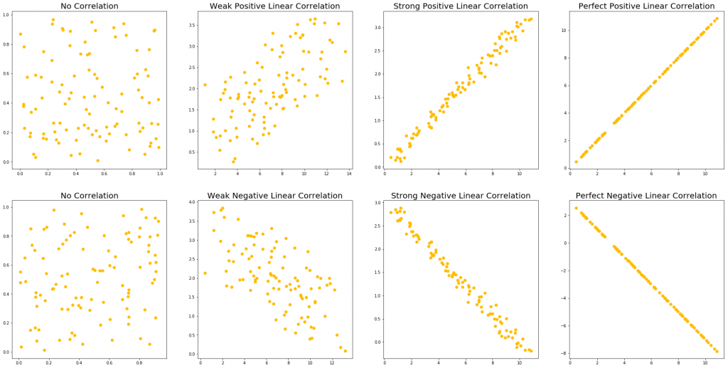 Correlation strengths and types examples