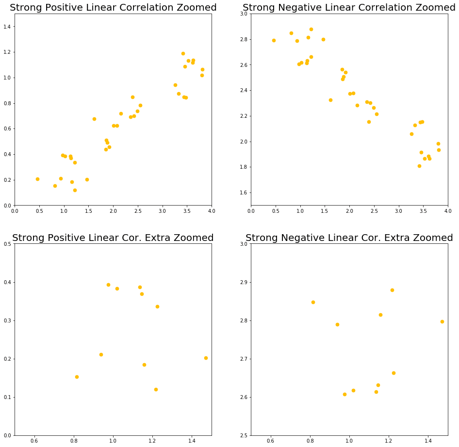 Correlation strengths and types strong correlation zoomed in examples
