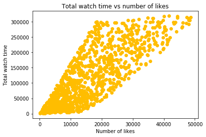 correlation vs causation example youtube video likes watchtime