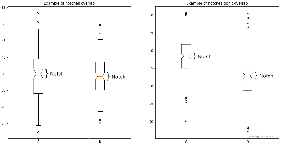 notches box plots