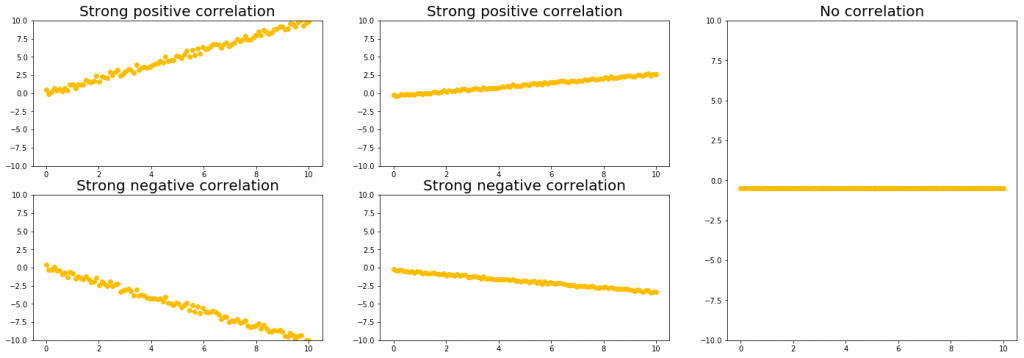 strong correlations different slopes example